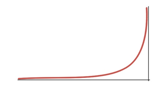 Perry Marshall's 80/20 Graph